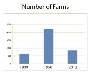 number-of-whatcom-county-farms