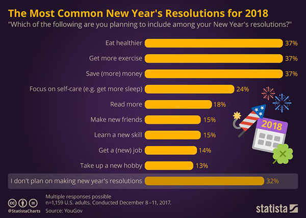 most-common-new-years-resolutions